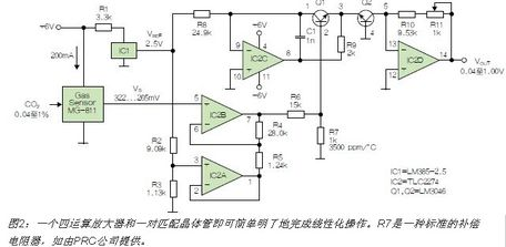 使用反对数转换器线性化二氧化碳传感器